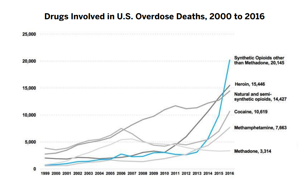 This chart from the National Institute on Drug Abuse depicts national drug overdose death rates, showing that the sharpest increase occurred among deaths related to synthetic opioids with more than 20,000 overdose deaths.
